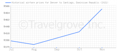 Price overview for flights from Denver to Santiago, Dominican Republic
