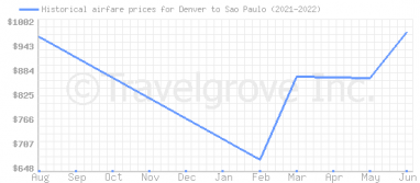 Price overview for flights from Denver to Sao Paulo