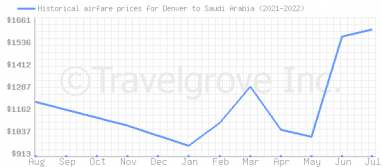 Price overview for flights from Denver to Saudi Arabia