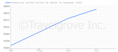 Price overview for flights from Denver to Savannah