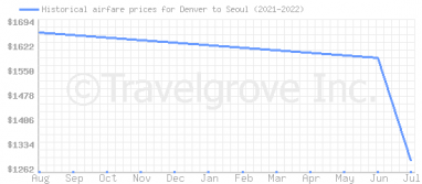 Price overview for flights from Denver to Seoul