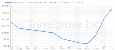 Price overview for flights from Denver to Skopie