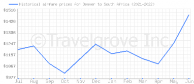 Price overview for flights from Denver to South Africa