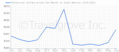 Price overview for flights from Denver to South America