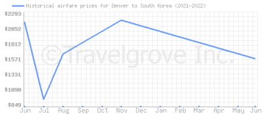 Price overview for flights from Denver to South Korea