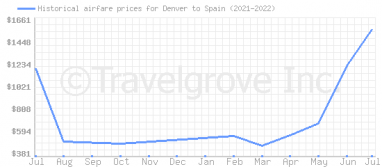 Price overview for flights from Denver to Spain