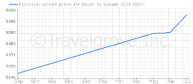 Price overview for flights from Denver to Spokane