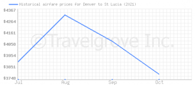 Price overview for flights from Denver to St Lucia