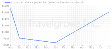 Price overview for flights from Denver to Stockholm