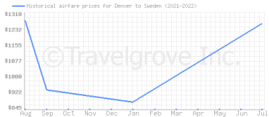 Price overview for flights from Denver to Sweden