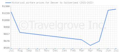 Price overview for flights from Denver to Switzerland