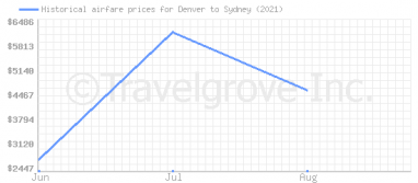 Price overview for flights from Denver to Sydney