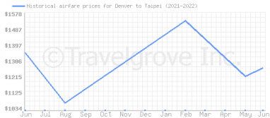 Price overview for flights from Denver to Taipei