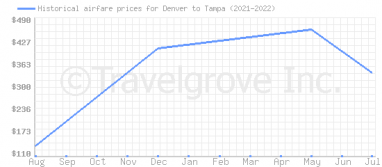 Price overview for flights from Denver to Tampa