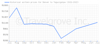 Price overview for flights from Denver to Tegucigalpa