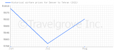 Price overview for flights from Denver to Tehran