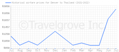 Price overview for flights from Denver to Thailand