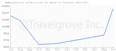 Price overview for flights from Denver to Timisoara