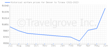Price overview for flights from Denver to Tirana