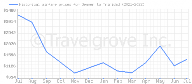 Price overview for flights from Denver to Trinidad