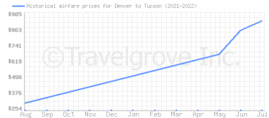 Price overview for flights from Denver to Tucson