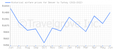 Price overview for flights from Denver to Turkey