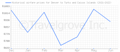 Price overview for flights from Denver to Turks and Caicos Islands