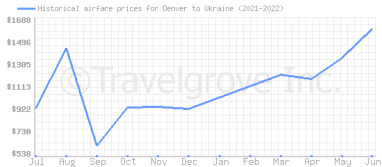 Price overview for flights from Denver to Ukraine