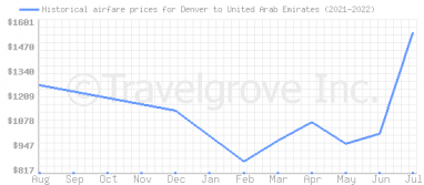 Price overview for flights from Denver to United Arab Emirates