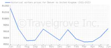 Price overview for flights from Denver to United Kingdom