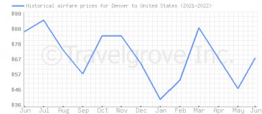 Price overview for flights from Denver to United States