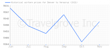 Price overview for flights from Denver to Veracruz