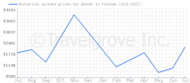 Price overview for flights from Denver to Vietnam