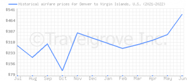 Price overview for flights from Denver to Virgin Islands, U.S.