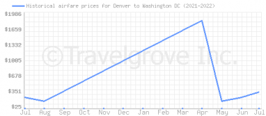 Price overview for flights from Denver to Washington DC