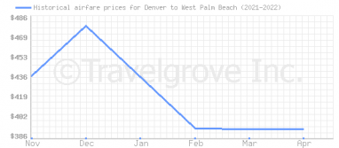 Price overview for flights from Denver to West Palm Beach