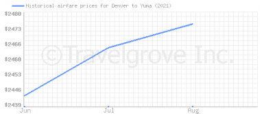 Price overview for flights from Denver to Yuma