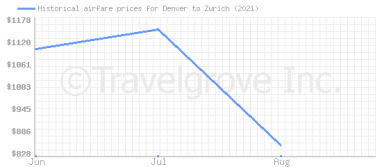 Price overview for flights from Denver to Zurich