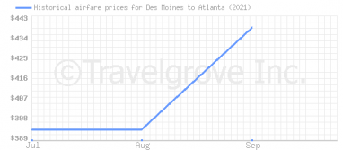 Price overview for flights from Des Moines to Atlanta