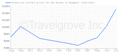 Price overview for flights from Des Moines to Budapest