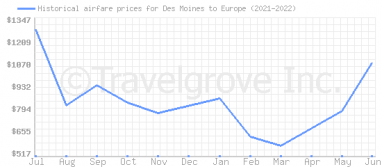 Price overview for flights from Des Moines to Europe
