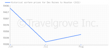 Price overview for flights from Des Moines to Houston