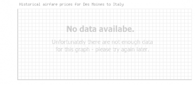 Price overview for flights from Des Moines to Italy