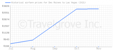 Price overview for flights from Des Moines to Las Vegas