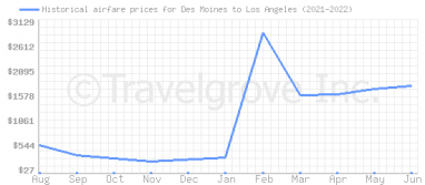 Price overview for flights from Des Moines to Los Angeles