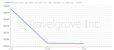 Price overview for flights from Des Moines to Mexico