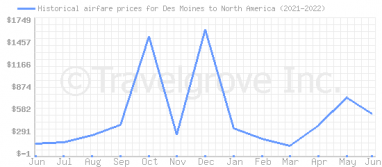 Price overview for flights from Des Moines to North America