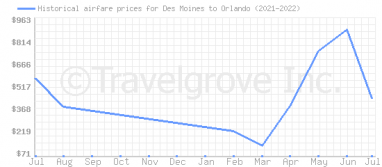 Price overview for flights from Des Moines to Orlando
