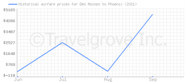 Price overview for flights from Des Moines to Phoenix