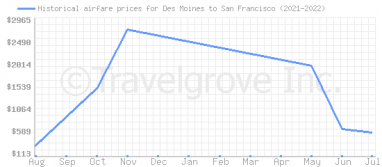 Price overview for flights from Des Moines to San Francisco